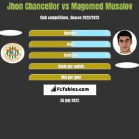 Jhon Chancellor vs Magomed Musalov h2h player stats