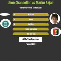 Jhon Chancellor vs Marko Pajac h2h player stats