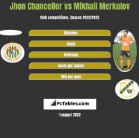 Jhon Chancellor vs Mikhail Merkulov h2h player stats