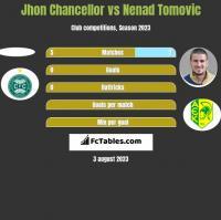 Jhon Chancellor vs Nenad Tomovic h2h player stats