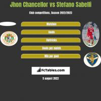 Jhon Chancellor vs Stefano Sabelli h2h player stats