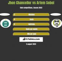 Jhon Chancellor vs Artem Sobol h2h player stats