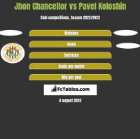 Jhon Chancellor vs Pavel Koloshin h2h player stats