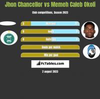 Jhon Chancellor vs Memeh Caleb Okoli h2h player stats