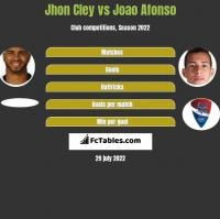Jhon Cley vs Joao Afonso h2h player stats