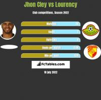Jhon Cley vs Lourency h2h player stats