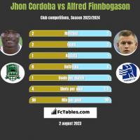 Jhon Cordoba vs Alfred Finnbogason h2h player stats
