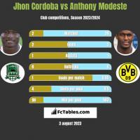 Jhon Cordoba vs Anthony Modeste h2h player stats