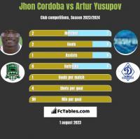 Jhon Cordoba vs Artur Jusupow h2h player stats