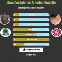 Jhon Cordoba vs Brandon Borrello h2h player stats