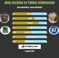 Jhon Cordoba vs Fabian Schleusener h2h player stats