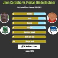 Jhon Cordoba vs Florian Niederlechner h2h player stats