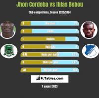 Jhon Cordoba vs Ihlas Bebou h2h player stats