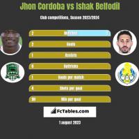 Jhon Cordoba vs Ishak Belfodil h2h player stats