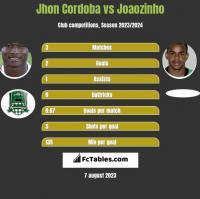 Jhon Cordoba vs Joaozinho h2h player stats