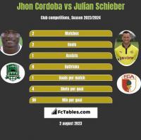 Jhon Cordoba vs Julian Schieber h2h player stats