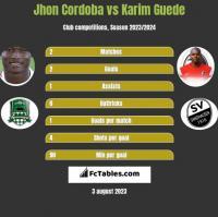 Jhon Cordoba vs Karim Guede h2h player stats