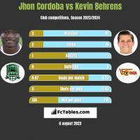 Jhon Cordoba vs Kevin Behrens h2h player stats