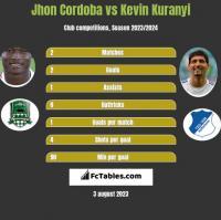Jhon Cordoba vs Kevin Kuranyi h2h player stats