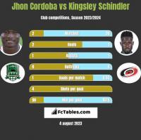 Jhon Cordoba vs Kingsley Schindler h2h player stats