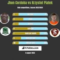 Jhon Cordoba vs Krzystof Piatek h2h player stats