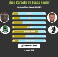 Jhon Cordoba vs Lucas Hoeler h2h player stats