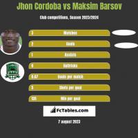 Jhon Cordoba vs Maksim Barsov h2h player stats