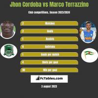 Jhon Cordoba vs Marco Terrazzino h2h player stats
