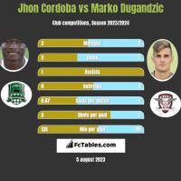 Jhon Cordoba vs Marko Dugandzic h2h player stats