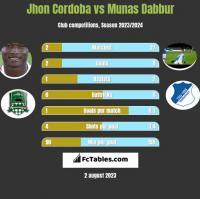 Jhon Cordoba vs Munas Dabbur h2h player stats