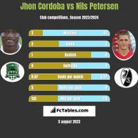 Jhon Cordoba vs Nils Petersen h2h player stats