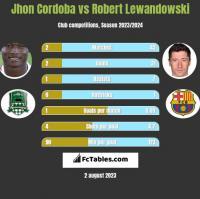 Jhon Cordoba vs Robert Lewandowski h2h player stats