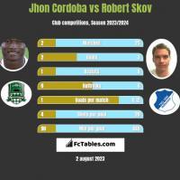 Jhon Cordoba vs Robert Skov h2h player stats