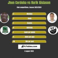 Jhon Cordoba vs Rurik Gislason h2h player stats