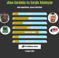 Jhon Cordoba vs Sargis Adamyan h2h player stats
