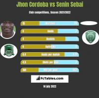 Jhon Cordoba vs Senin Sebai h2h player stats