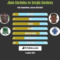Jhon Cordoba vs Sergio Cordova h2h player stats