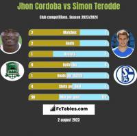 Jhon Cordoba vs Simon Terodde h2h player stats