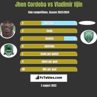 Jhon Cordoba vs Vladimir Iljin h2h player stats