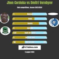 Jhon Cordoba vs Dmitri Vorobyov h2h player stats