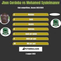 Jhon Cordoba vs Mohamed Syuleimanov h2h player stats