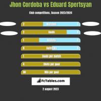 Jhon Cordoba vs Eduard Spertsyan h2h player stats