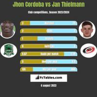 Jhon Cordoba vs Jan Thielmann h2h player stats