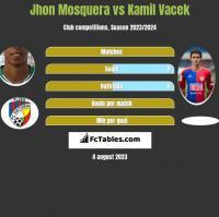 Jhon Mosquera vs Kamil Vacek h2h player stats