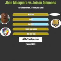 Jhon Mosquera vs Jeison Quinones h2h player stats