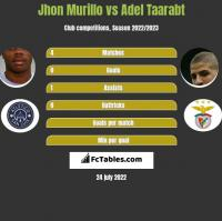 Jhon Murillo vs Adel Taarabt h2h player stats