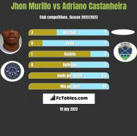 Jhon Murillo vs Adriano Castanheira h2h player stats