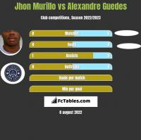 Jhon Murillo vs Alexandre Guedes h2h player stats