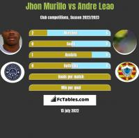 Jhon Murillo vs Andre Leao h2h player stats