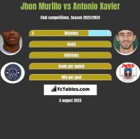 Jhon Murillo vs Antonio Xavier h2h player stats